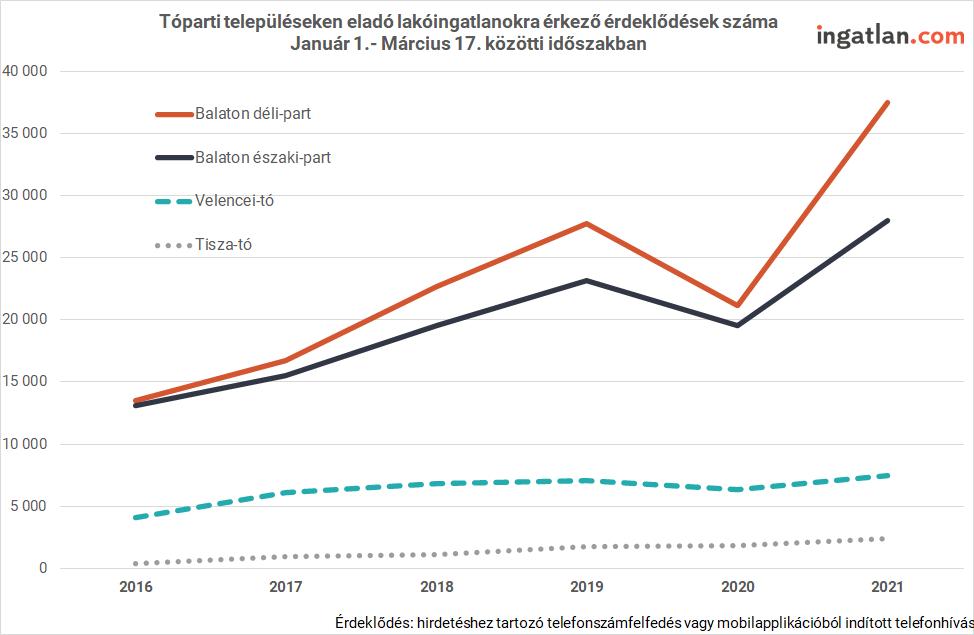 A balatoni átlagárak már Budapestet közelítik