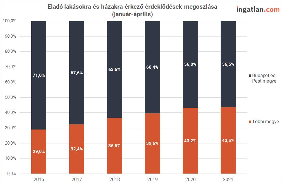A Közép-Magyarországon kívül található 18 megyében a használt ingatlanokra érkező érdeklődések száma az idei év első négy hónapjában megduplázódott az öt évvel ezelőtti szinthez képest.