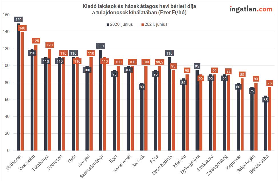 A járványhatás visszahúzódásával a folytatódik az élénkülés az albérletpiacon, amely most kanyarodik rá a nyári főszezonra, amikor a diákok egy része a szeptemberi iskolakezdéshez keres magának lakást. Az ingatlan.com KSH-ingatlan.com lakbérindexének májusi eredményei mellett kiderül az is, hogy június végén Budapesten, a megyeszékhelyeken és a kisebb városokban mennyiért kínálták a kiadó lakásokat.