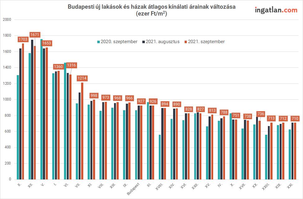 Budapesti újlakás-árak